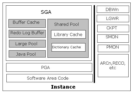 BASIC ORACLE ARCHITECTURE | Monish's Oracle Blog